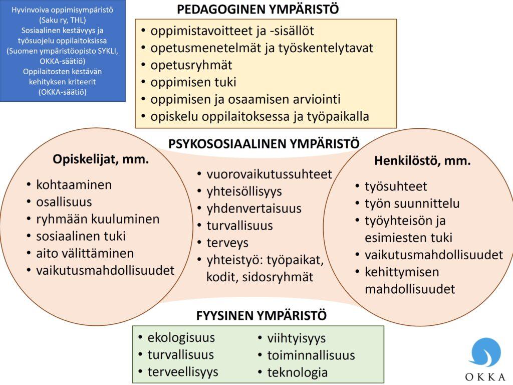Psykososiaalinen Ympäristö